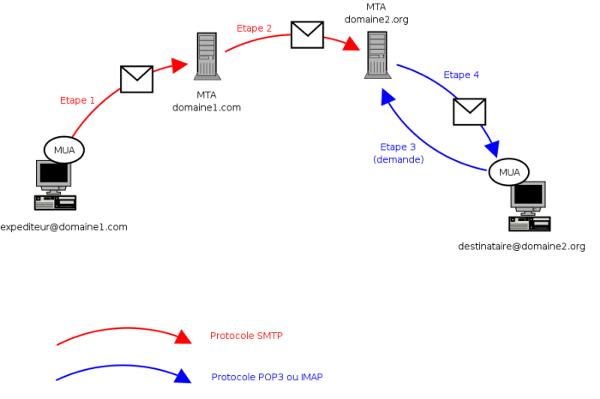 Etapes envois d'un email