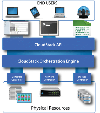 Architecture CloudStack